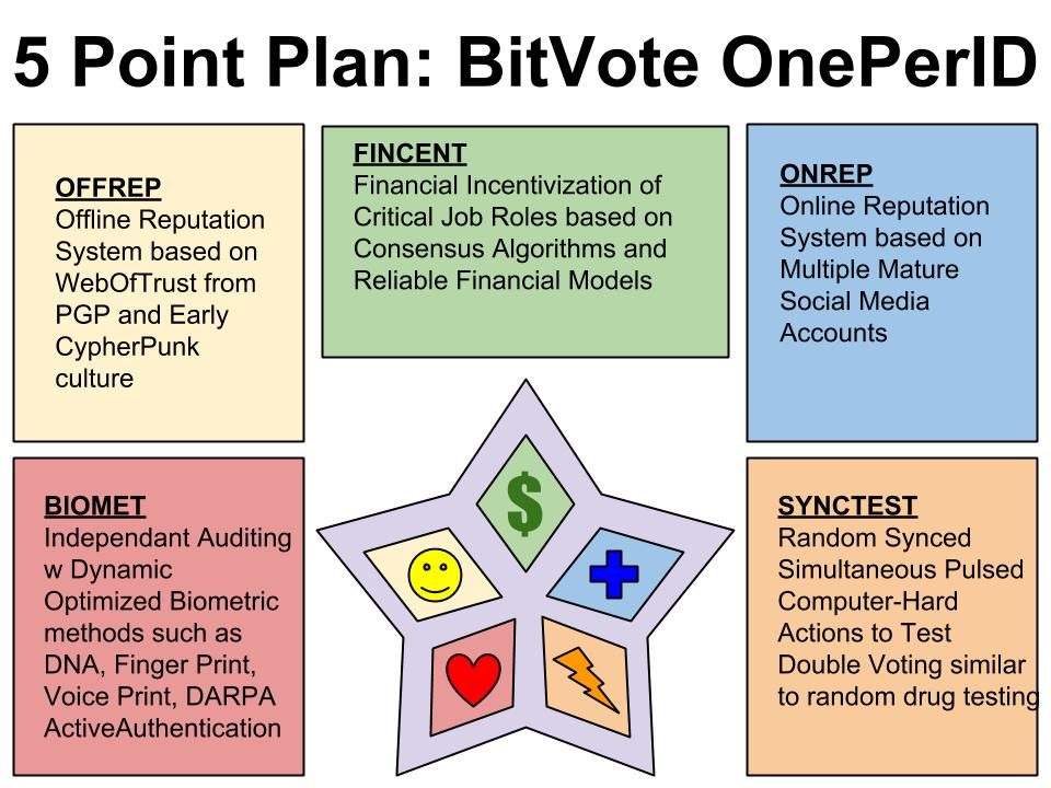 5 point OnePerID plan